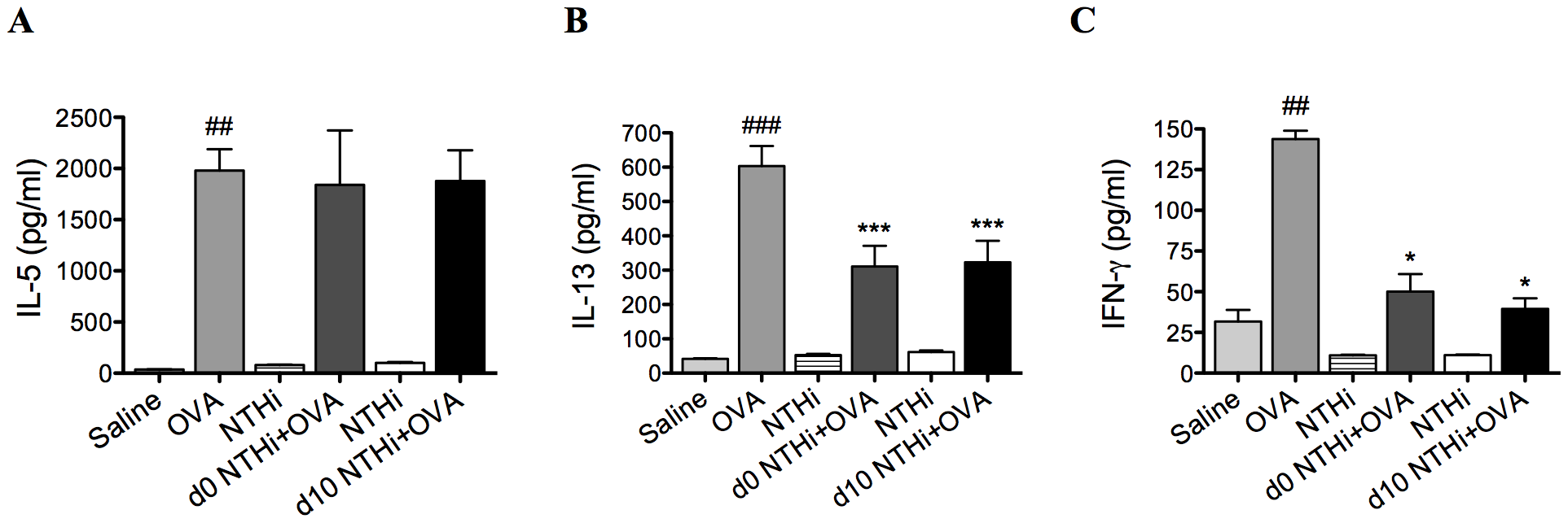 NTHi infection suppressed systemic IL-13 and IFN-γ responses in AAD.