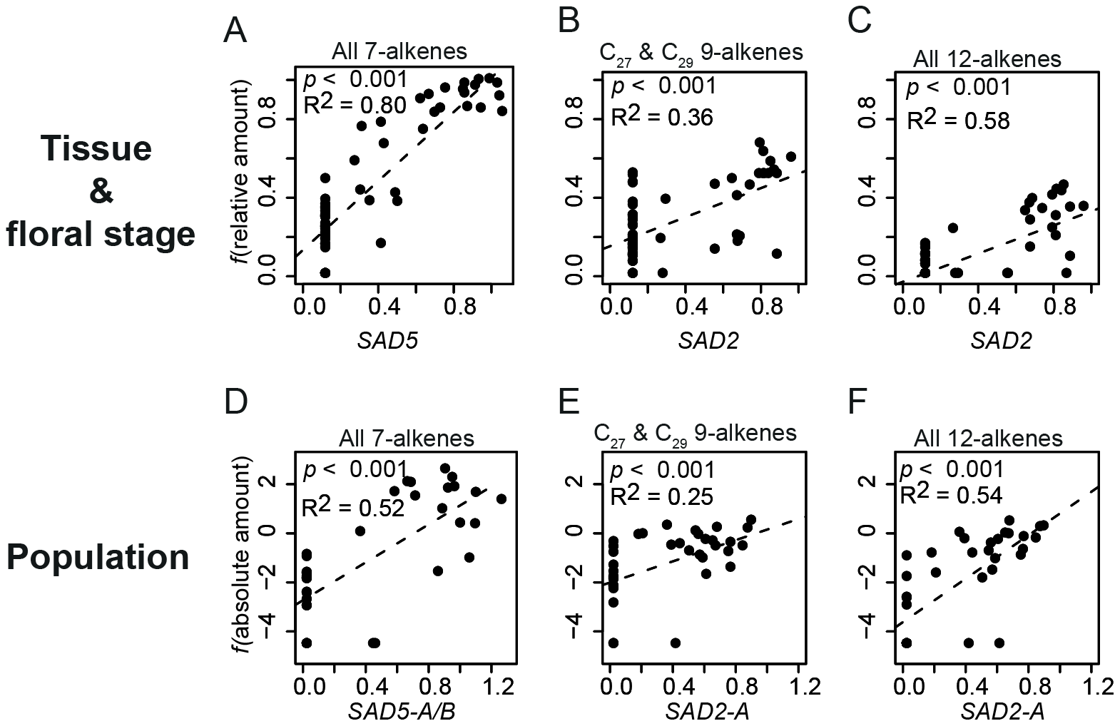 Regression of normalized desaturase gene expression with alkenes.