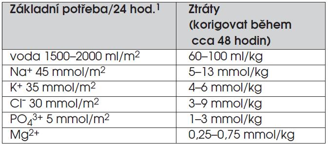 Potřeba tekutin a iontů pro druhou fázi léčení diabetické ketoacidózy.