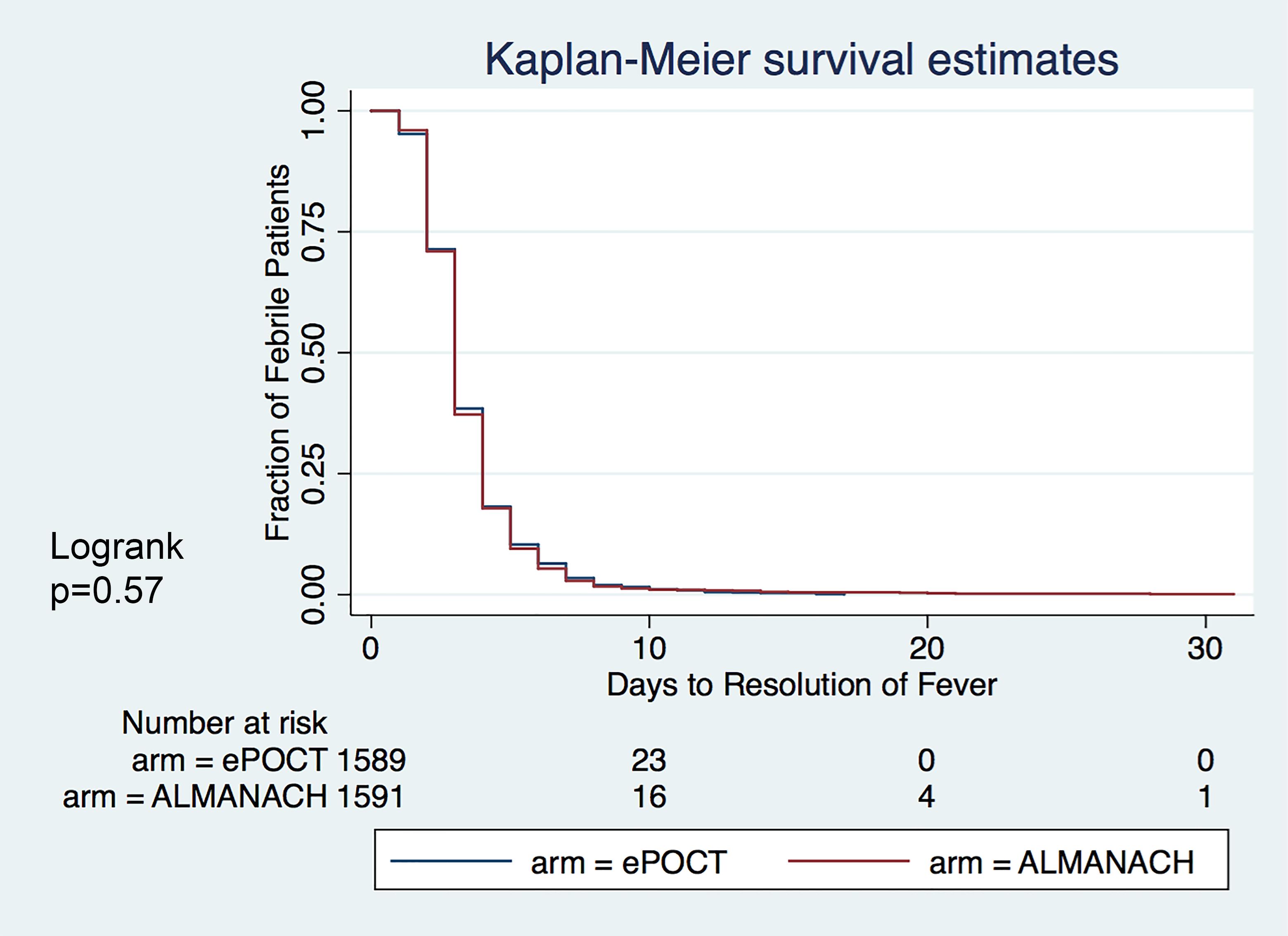 Kaplan–Meier survival estimates: Days to resolution of fever.