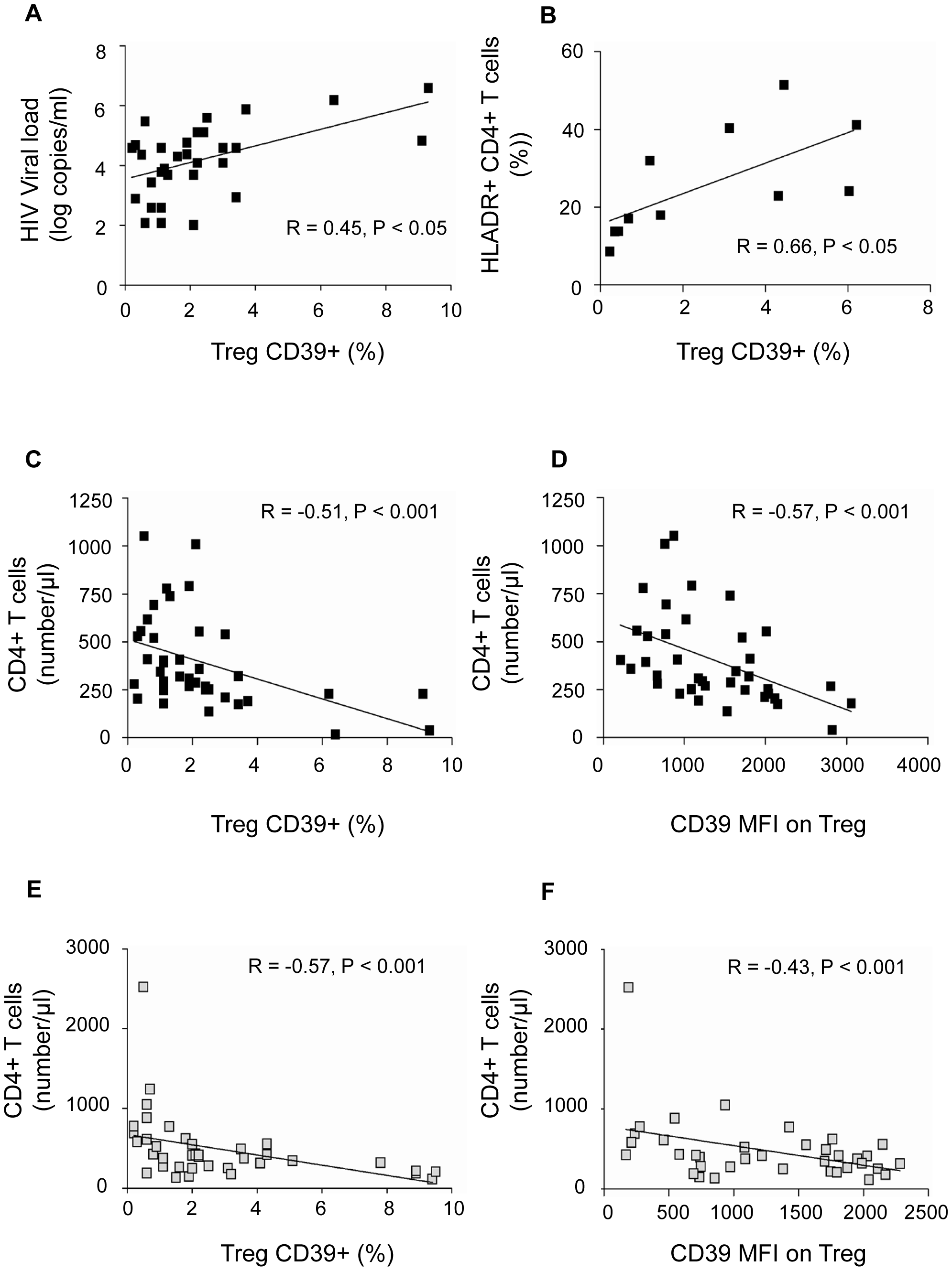 CD39 expression on Treg correlates positively with viral load and T cell activation and negatively with CD4+ T cell count in HIV-1 positive subjects.