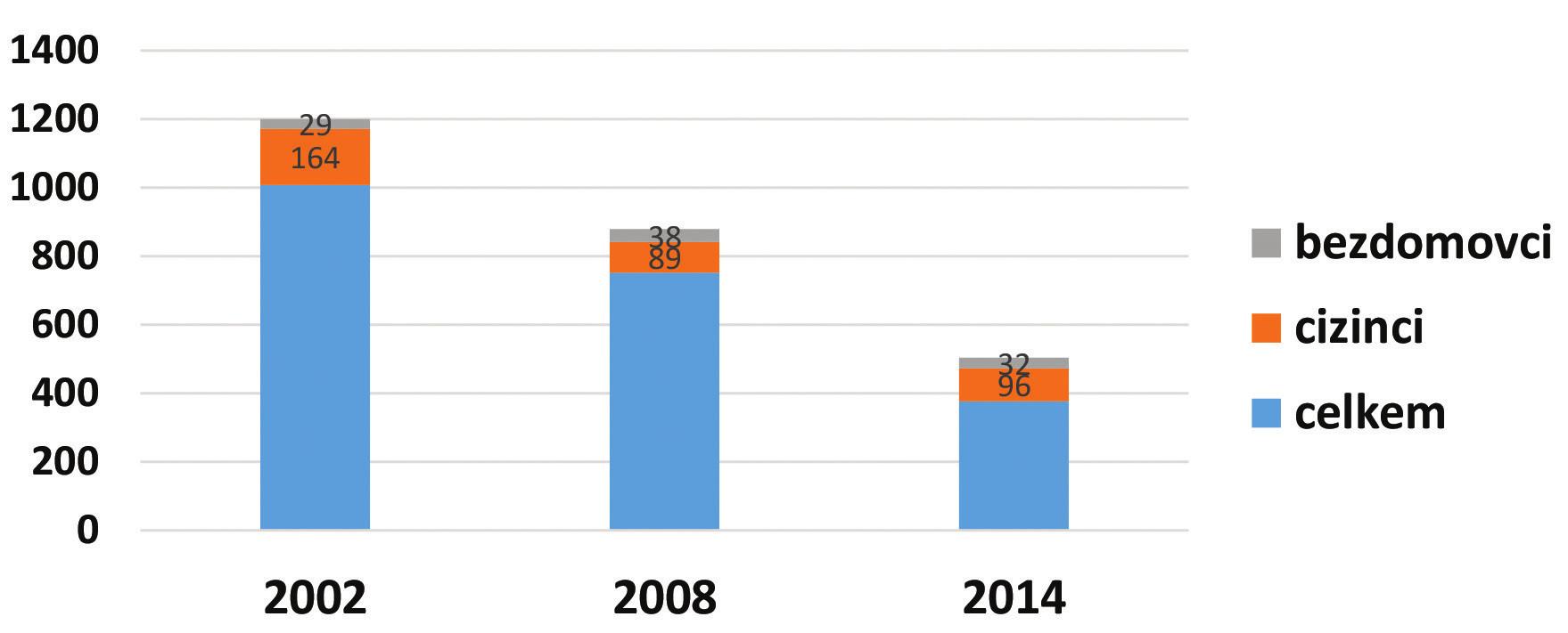 Vývoj podílu cizinců a bezdomovců na počtu hlášených onemocnění tuberkulózou