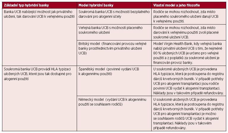 Typy hybridních bank UCB