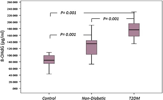 <i>Box plot</i> for 8-OHdG as an indicator of oxidative damage of DNA in non-diabetic, diabetic patients and control. The <i>box</i> represents the interquartile range. The <i>whiskers</i> indicate the highest and lowest values, and the <i>line</i> across the box indicates the median value. Overall significance of differences between non-diabetic and diabetic group was determined by 1-way ANOVA