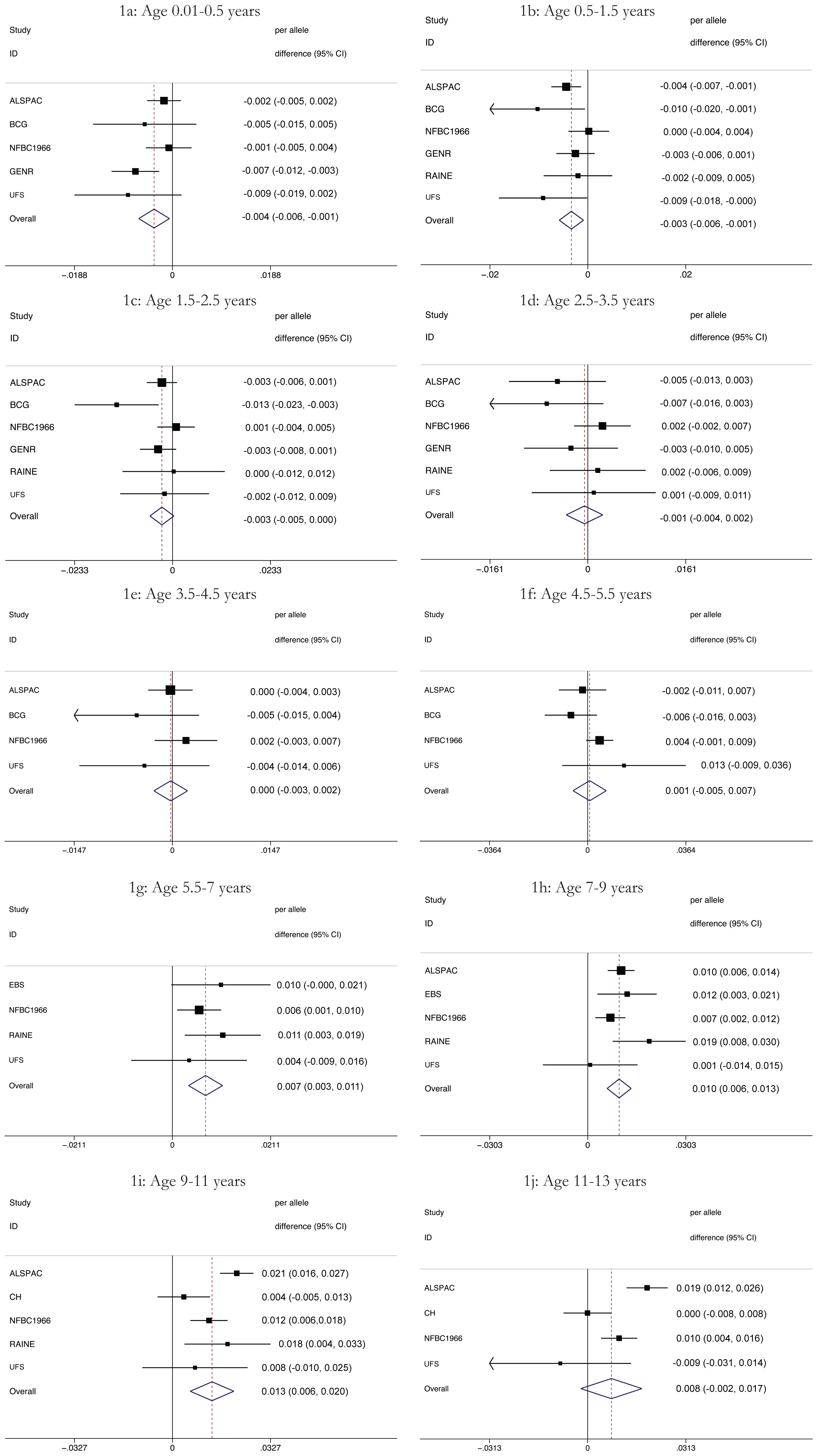 Results of the meta-analyses of the association between each additional minor allele (A) at rs9939609 and BMI by age (1a–1j).