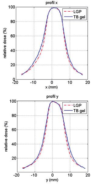 Porovnání dávkových distribucí: naměřené pomocí gelového dozimetru a exportované z plánovacího systému LGP ve formě profilů v centrálním řezu objemu.