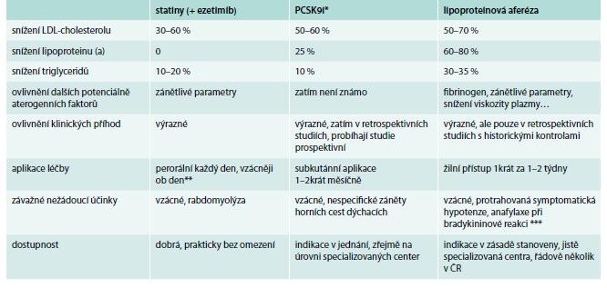 Tab. Srovnání některých aspektů terapie statiny (s ezetimibem) a nových léčebných metod