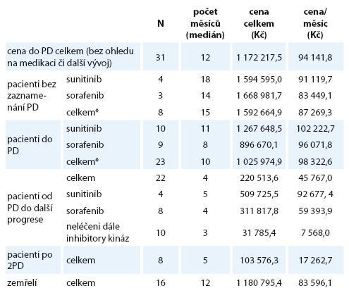 Přehled nákladů dle klinického stavu pacienta a medikace.