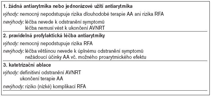 Dlouhodobá profylaktická léčba AVNRT – možnosti.