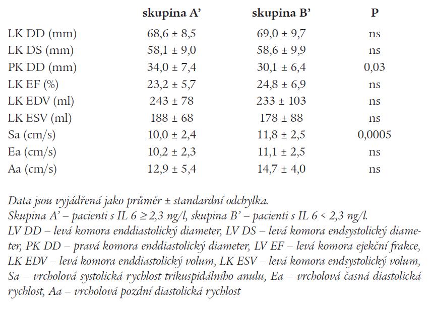 Echokardiografické parametry u pacientů s nízkou a vysokou hodnotou IL 6.