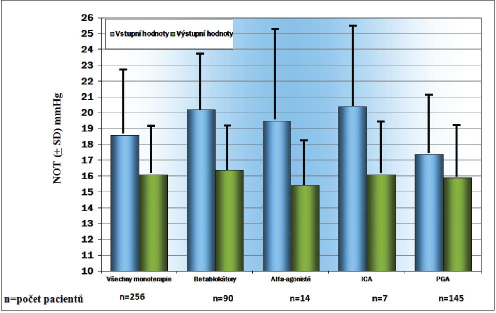 Hodnoty NOT (± SD) u pacientů převedených z monoterapie na tafluprost 0,0015% bez konzervačních látek – dle jednotlivých podskupin
