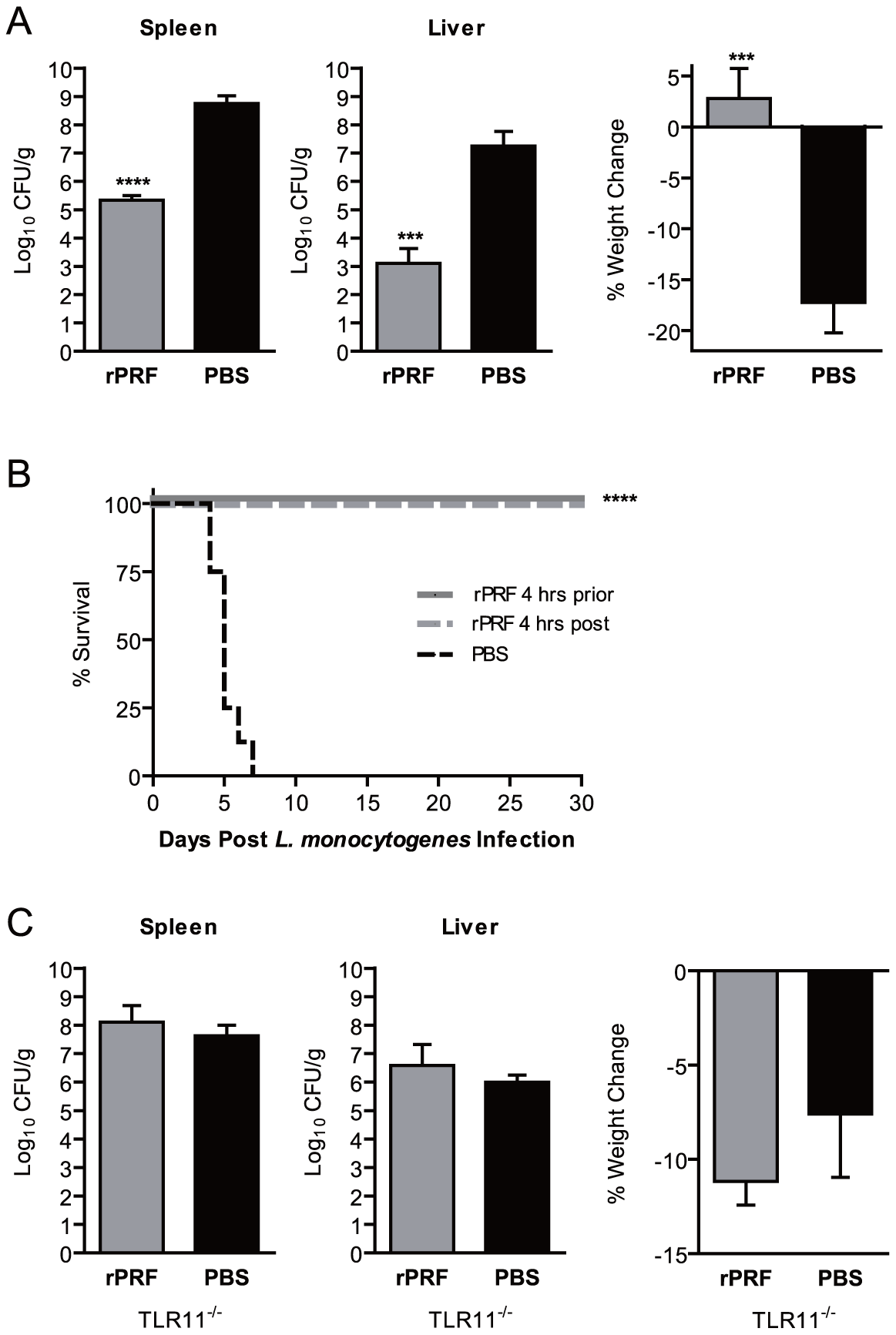 Stimulation with <i>T. gondii</i> profilin is sufficient to confer resistance to <i>L. monocytogenes</i>.