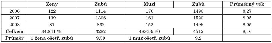 Počet pacientů - 831, počet ošetřených zubů - 7794, průměrný věk pacientů - 8,16 roků.