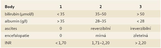 Child-Pugh skóre jaterní cirhózy. Tab. 1. Child-Pugh liver cirrhosis score.