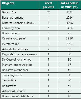 Počet pacientů u jednotlivých diagnóz a procentuální pokles bolesti.