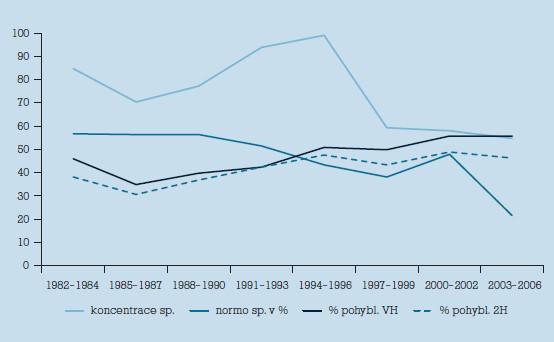 Hodnoty kvalitativních ukazatelů v jednotlivých 3letých obdobích.