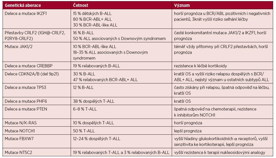 Výběr genetických aberací spojených s prognózou ALL [49]