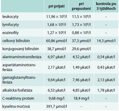 Prehľad vybraných laboratórnych parametrov