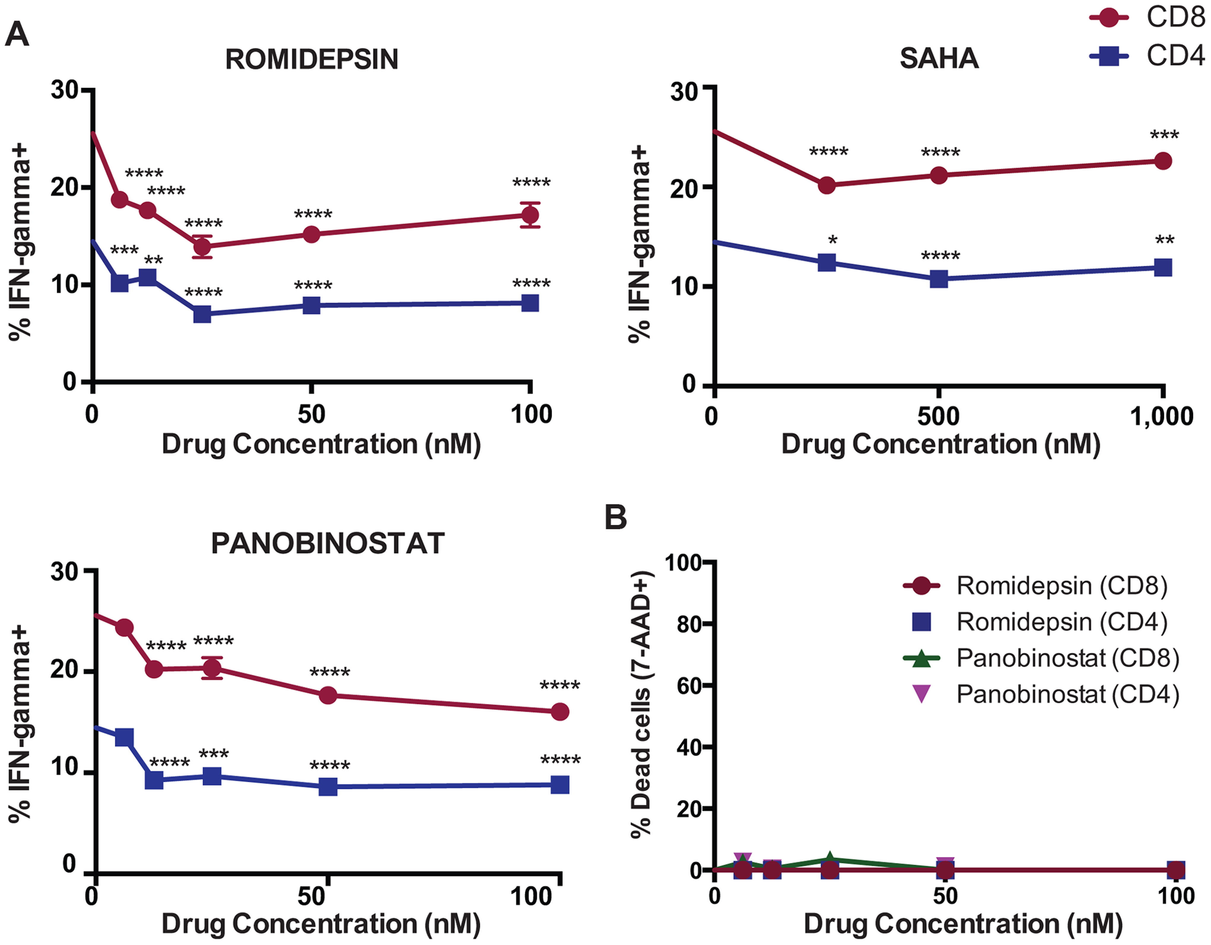 HDAC inhibitors impair IFN-γ production from PMA/ionomycin stimulated CD4<sup>+</sup> and CD8<sup>+</sup> T-cells.