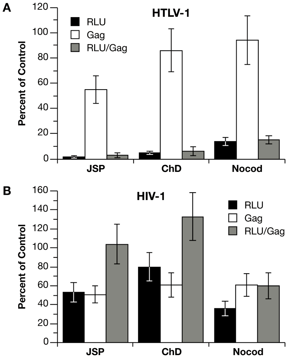 Effects of cytoskeleton disrupting agents on coculture infection with HTLV-1 and HIV-1 vectors.