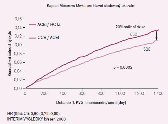 Kaplan Meierova křivka pro hlavní sledovaný ukazatel ve studii ACCOMPLISH [3].