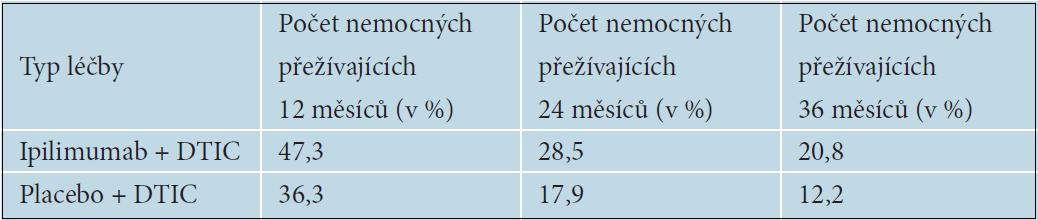 Délka přežívání nemocných podle typu léčby, studie BMs 024
