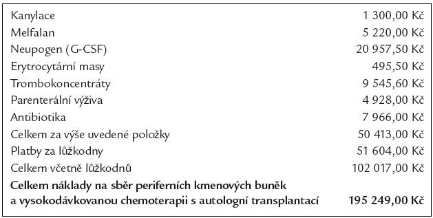 Průměrné náklady na vysokodávkovanou chemoterapii s autologní transplantací.