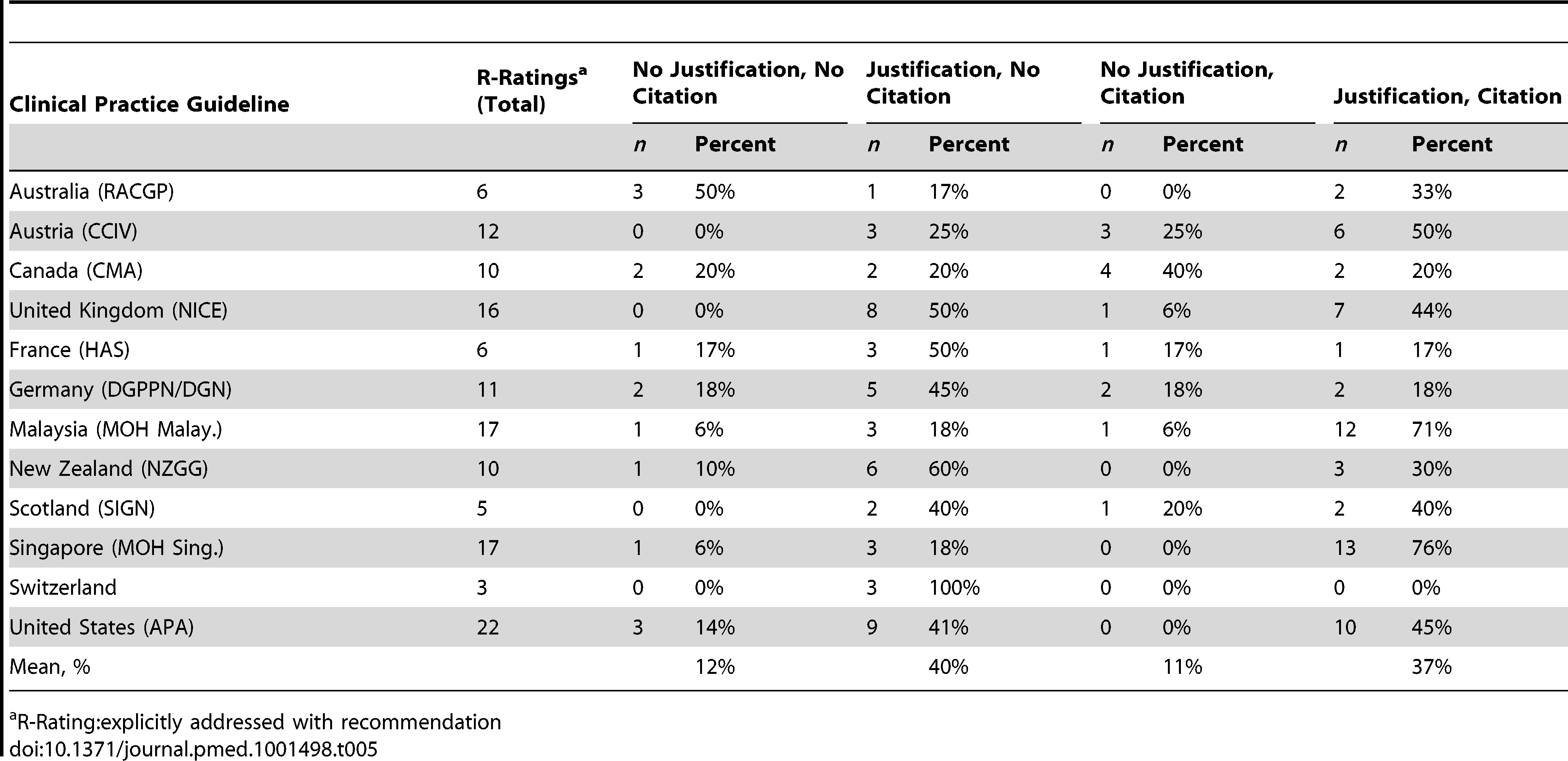 Rating results for how often a CPG gave a recommendation (R-Rating) along with justification and/or citations with respect to the 31 DSEIs presented.