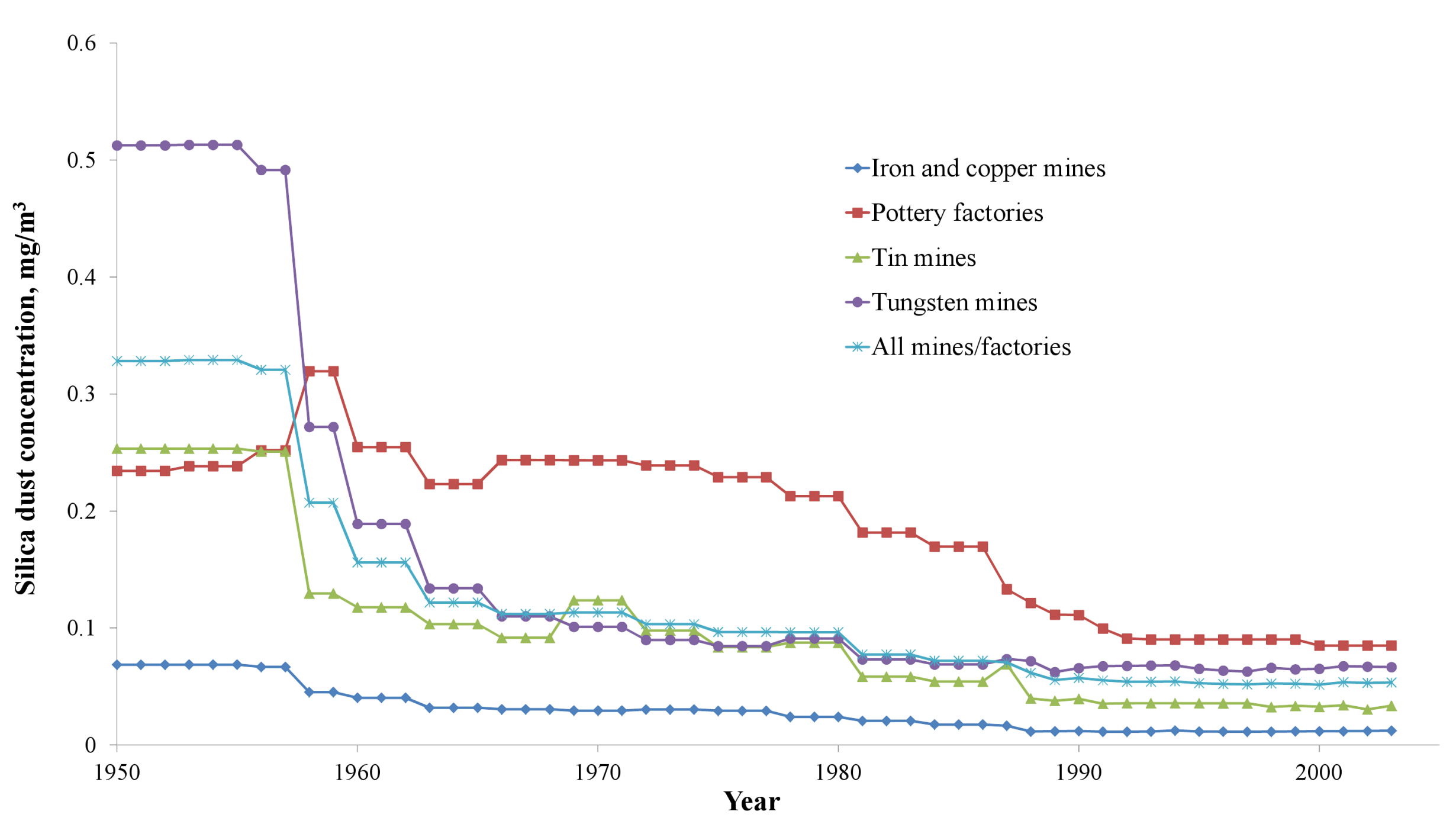 Annual silica dust concentrations, average of all job titles in different mines/factories in China, 1950–2003.