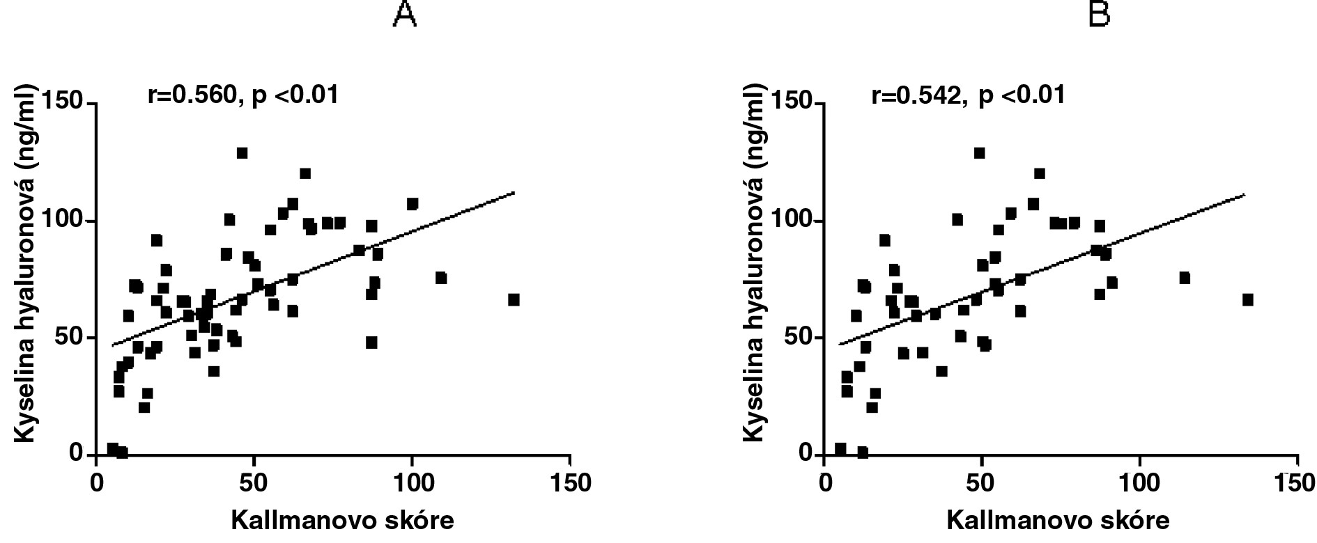 Vztah sérové koncentrace kyseliny hyaluronové