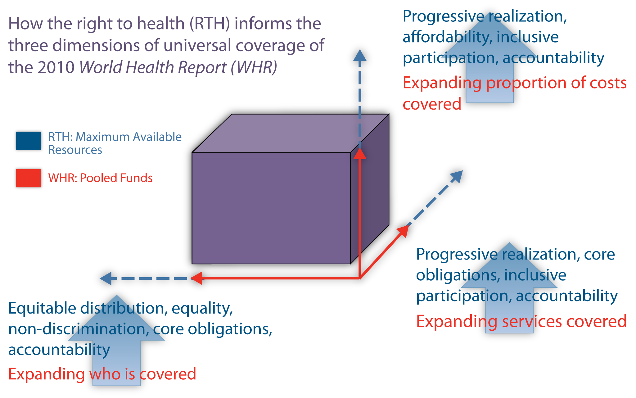 Universal health coverage and the right to health.