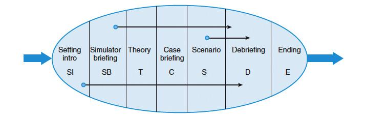 Nastavení procesu simulačního dne podle Pietera Dieckmana