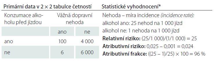 Ukázka výpočtu atributivního a relativního rizika.