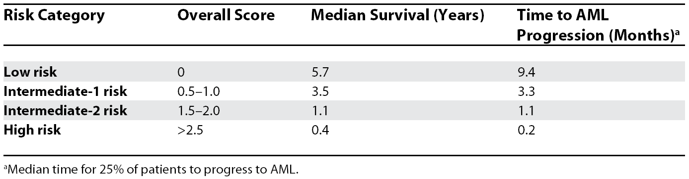 Risk Category and Prognosis