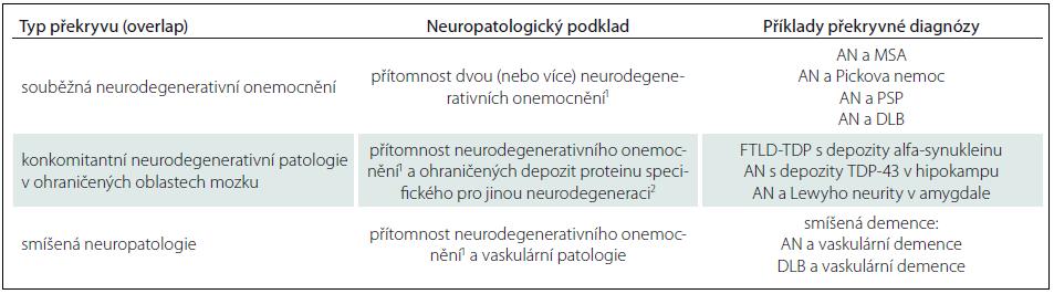 Překrývání neurodegenerativních onemocnění.