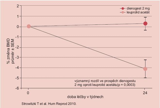 Studie dienogest versus leuprolid acetát – změna kostní denzity.