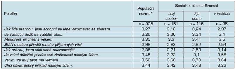 Průměrné skóre položek AAQ v doméně psychologický růst