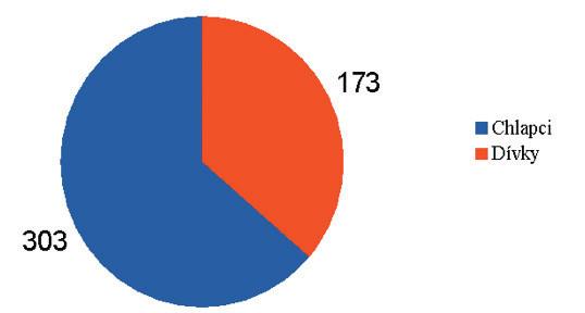 Počet provedených endoskopií dýchacích cest.