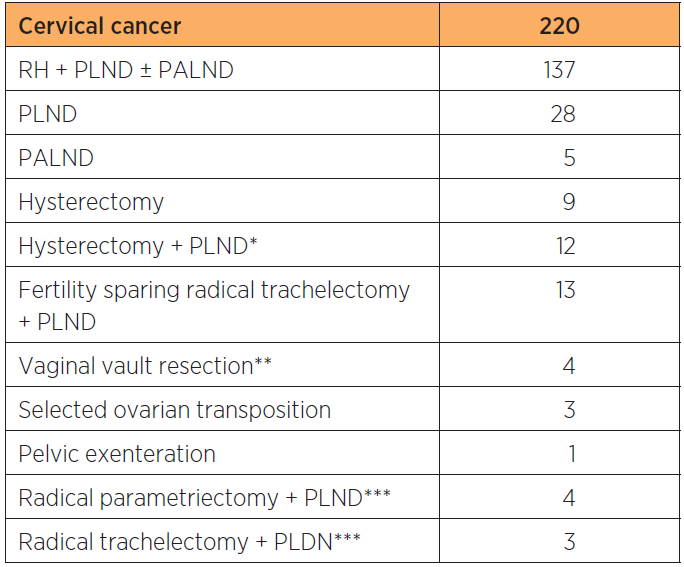 Summary of types of robot assisted laparoscopic procedures performed for cervical, endometrial and ovarian cancer at a tertiary referral teaching hospital