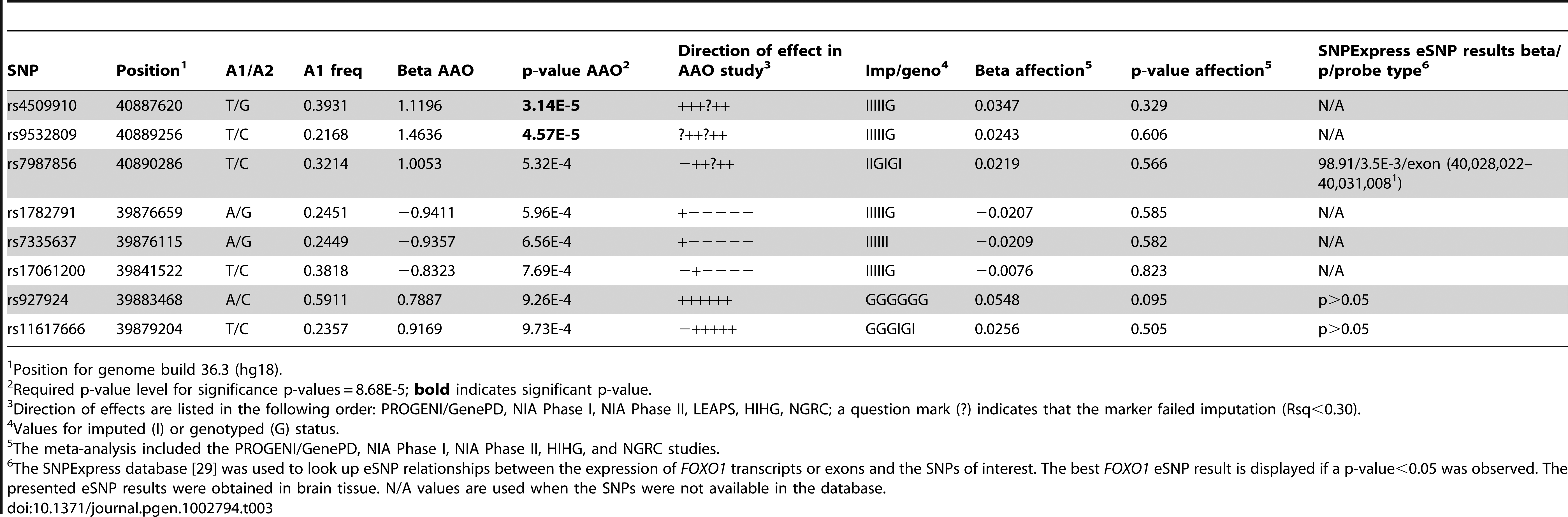 Top age at onset (AAO) meta-analysis results for the <i>FOXO1</i> region.
