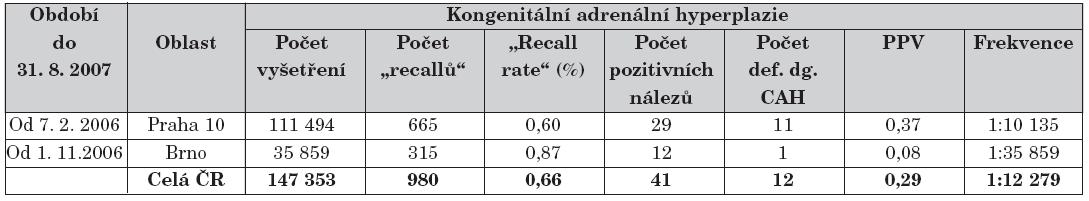 Přehled průběžných výsledků novorozeneckého screeningu kongenitální adrenální hyperplazie od jeho celoplošného zahájení v roce 2006.