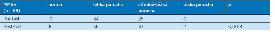 Vyhodnocení kategorií MMSE u sledovaného souboru pacientů