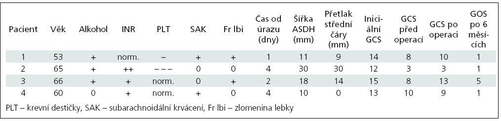Základní informace o pacientech s opožděným ASDH.