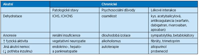 Příčiny zvýšeného rizika hypoglykemie ve stáří
