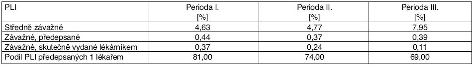Počty PLI v jednotlivých periodách během zavádění počítačového systému upozorňování na PLI vyjádřené jako podíl Rx s PLI vůči celkovému počtu Rx
