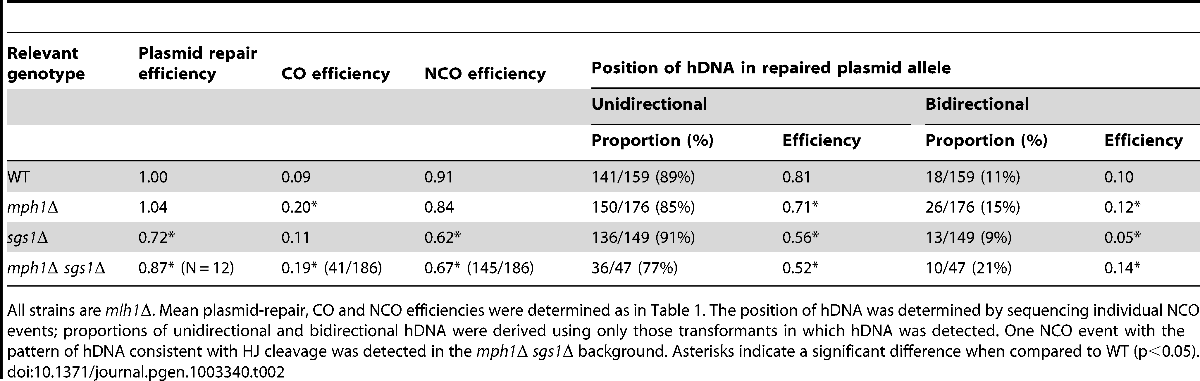 Efficiency of NCO events with unidirectional versus bidirectional hDNA in the repaired plasmid allele.