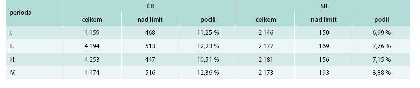 Prevalence pacientů s nadkritickou hodnotou interakčního indexu (≥ 12) v jednotlivých periodách sledování