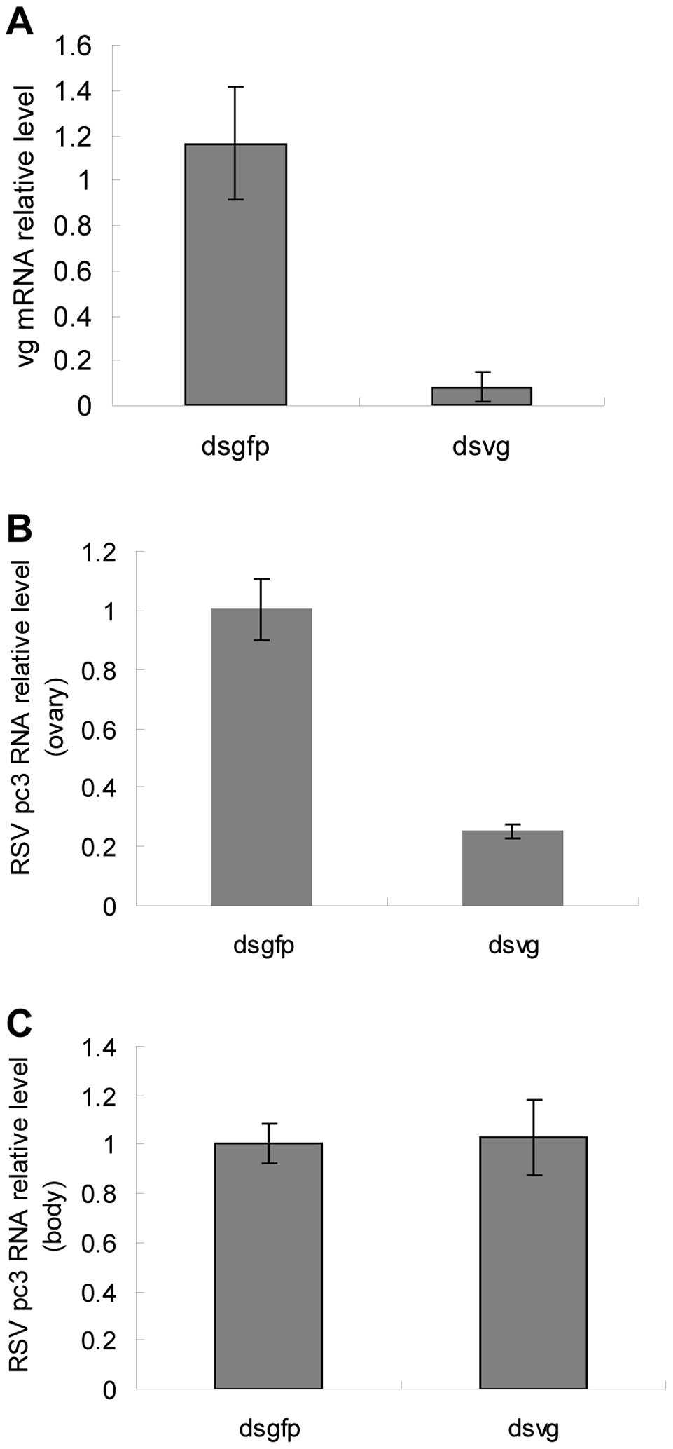 Quantitative assay of RSV in dsRNA-injected ovarioles.