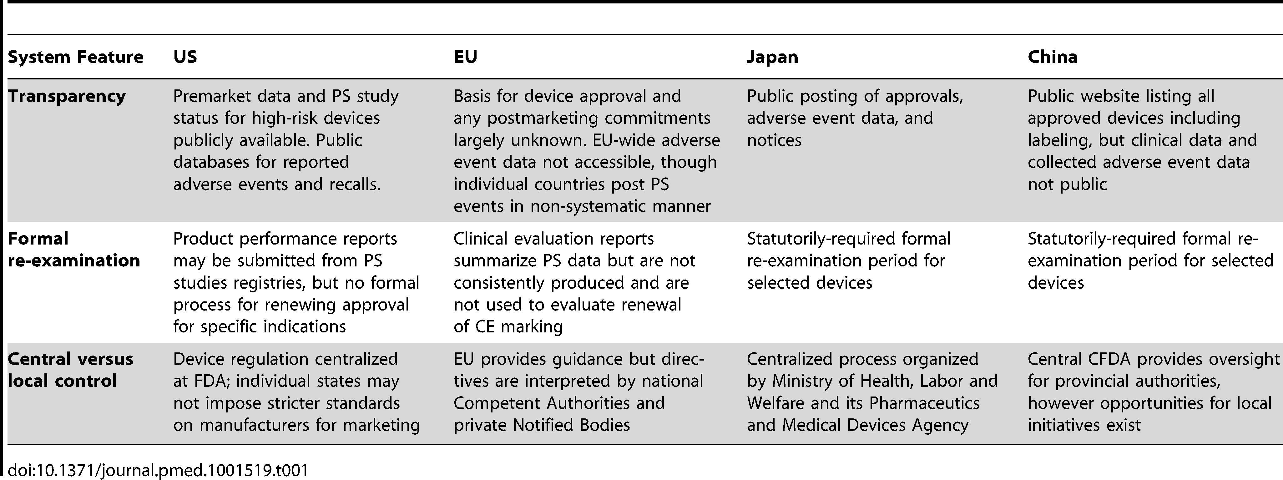Key features of four device postmarket surveillance systems.