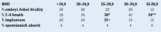 BMI a kvalita embryí [24]. * p% 0,025, ** p% 0,01, • % 0,001